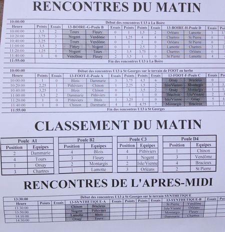 Résultats U13