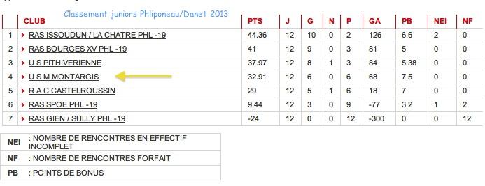 Classement juniors Phliponeau Danet 2013