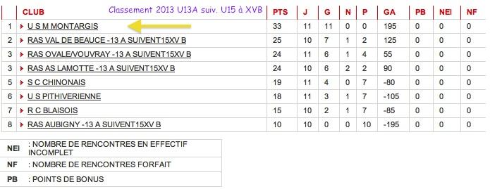 U13 classement championnat U13A 2012:13