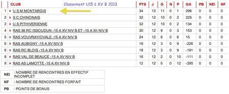 U15 classement championnat U15 à XVB 2012:13